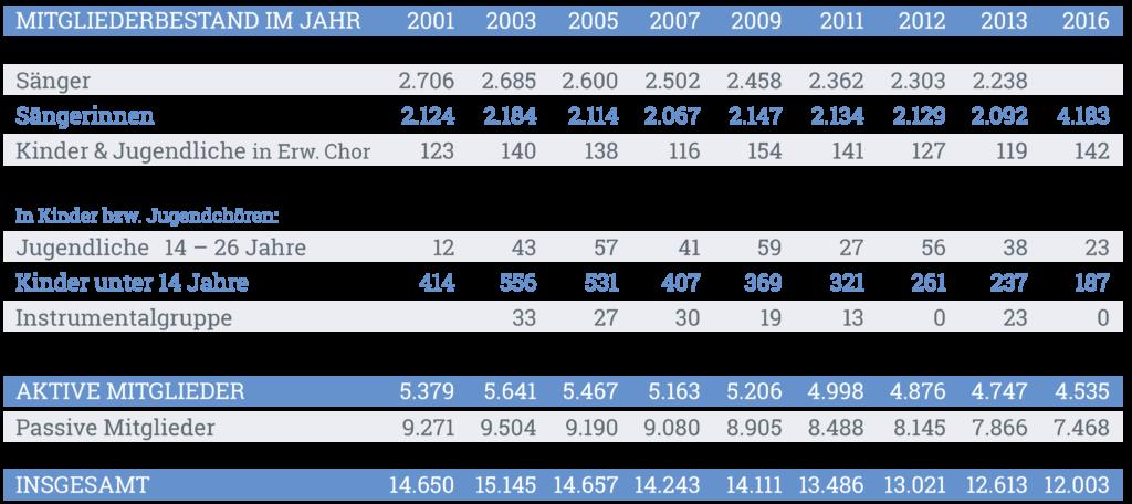 chorverband_region_kocher_statistik1